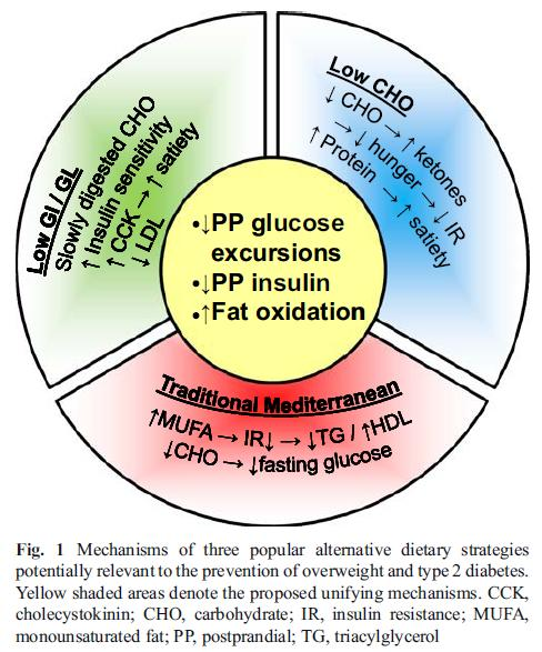 hvordan unngå diabetes