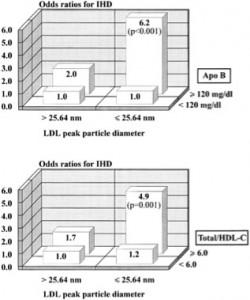 Risiko for hjertesykdom ved ulike størrelser av LDL