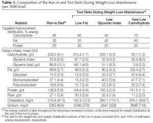 Tabell 1: Sammensetning av diettene