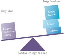 positiv balanse