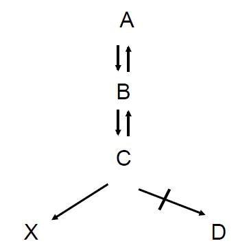 ABCDX
