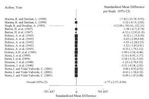 Effekten av pasteurisering på innholdet av vitamin B1. Alle studiene utenom en viser ingen effekt. (2)