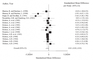 Effekten av pasteurisering på innholdet av vitamin B2. Her er effekten litt mer varierende enn for B1, men også her er det enkeltutslag som påvirker konklusjonen. (2)