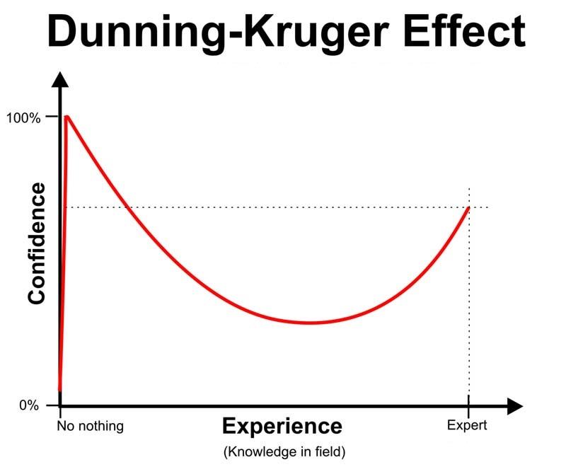 Dunnung-Kruger-effekten som graf. Bortover mot høyre finner du økende reell kompetanse, mens den røde linjen indikerer selvopplevd kompetansenivå.
