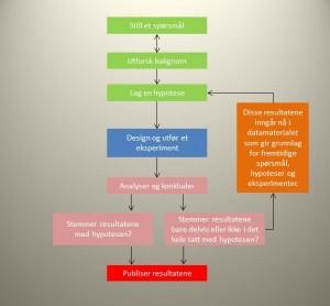 Vitenskapelig metode 2