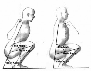 Bildet er hentet fra http://www.precisionnutrition.com/research-review-front-or-back-squats